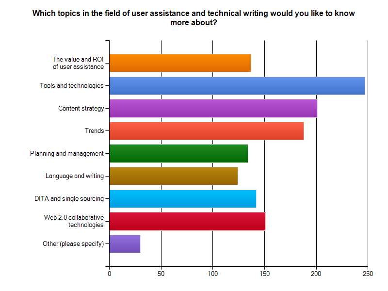 Which topics do Technical Authors want to know more about?