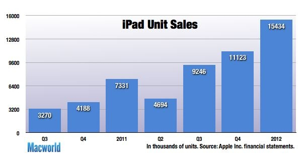 ipad sales graph