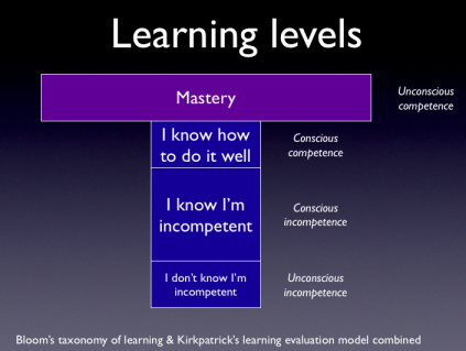 Learning levels