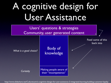 Cognitive design model for assisting users