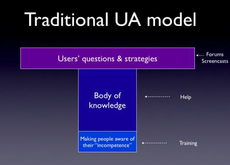 Traditional model for assisting users