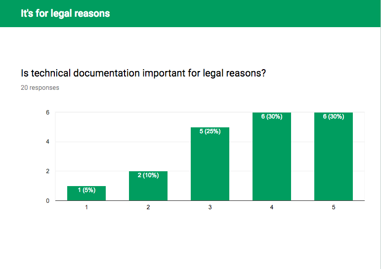 Is technical documentation important for legal reasons?