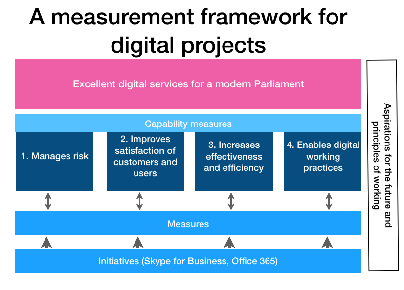 PDS framework