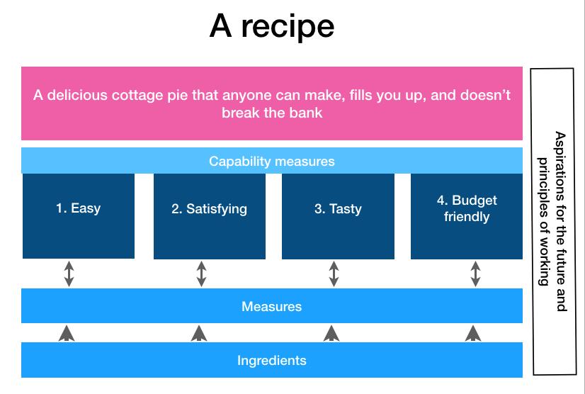 recipe framework