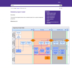 screenshot of project flowchart with hotspots