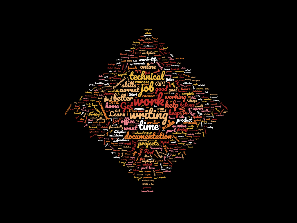 One goal for 20121  -2nd Word cloud